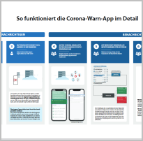 Blogbeitrag Corona-App