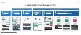 Corona-Warn-App-PDF
